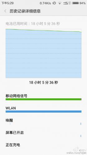 Xiaomi Redmi 3 ar avea o viaţă excelentă a bateriei, conform unei postari a lui Lei Jun pe Weibo