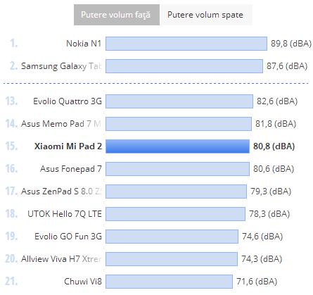 Putere volum Xiaomi Mi Pad 2