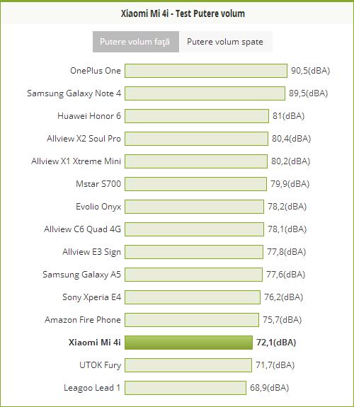 Putere volum Xiaomi Mi 4i