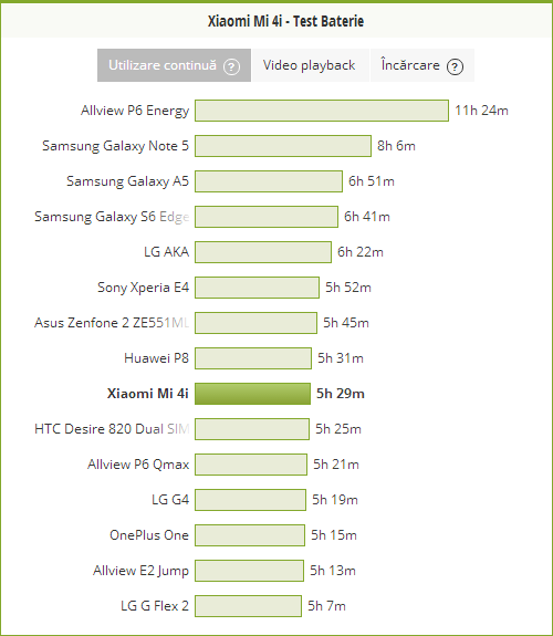 Xiaomi Mi 4i - test baterie PCMark