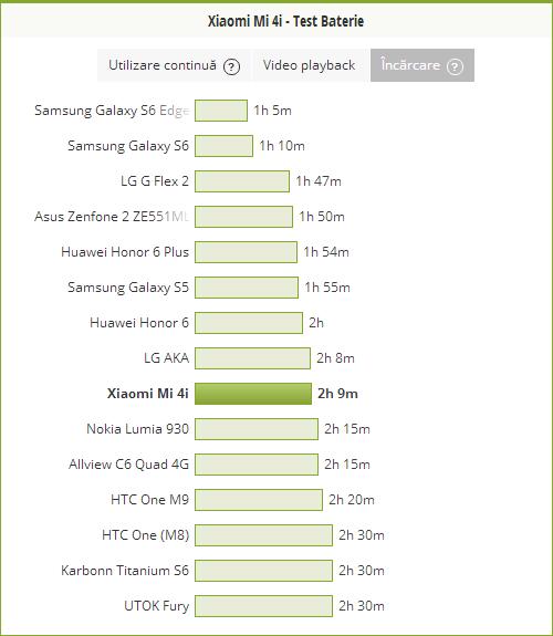 Xiaomi Mi 4i, test incarcare baterie