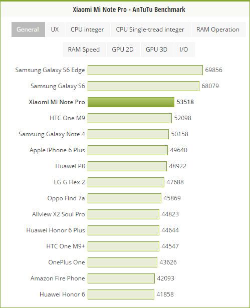 Xiaomi Mi Note Pro turează la maxim procesorul Snapdragon 810, obţinând cel mai bun rezultat în AnTuTu pentru acest CPU