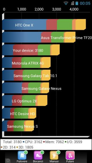 ZTE Grand X IN benchmarks (download)