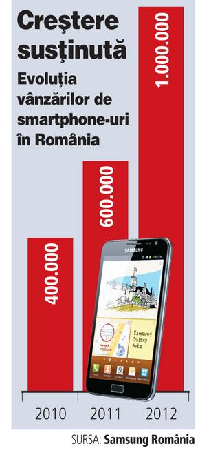 Estimare Samsung: 1 milion de smartphone-uri vor fi vândute În România pe 2012