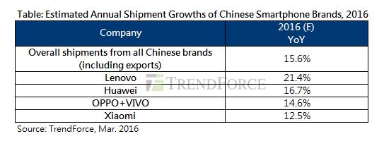 China ar urma să fie motorul creşterii segmentului smartphone în acest an, în frunte cu Lenovo, Huawei şi Oppo