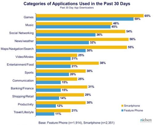 http://blog.nielsen.com/nielsenwire/online_mobile/the-state-of-mobile-apps/