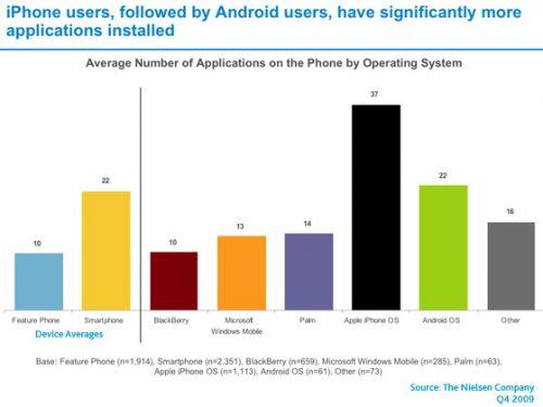 Apple AppStore in fruntea clasamentului