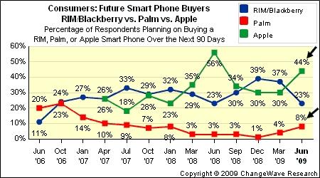 Smartphone-uriles sunt in continuare la moda, in crestere, datorita lui Palm Pre si iPhone 3GS