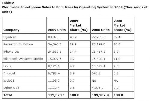 Vanzarile de smartphone-uri au crescut cu 24%, cota de piata a lui iPhone s-a dublat