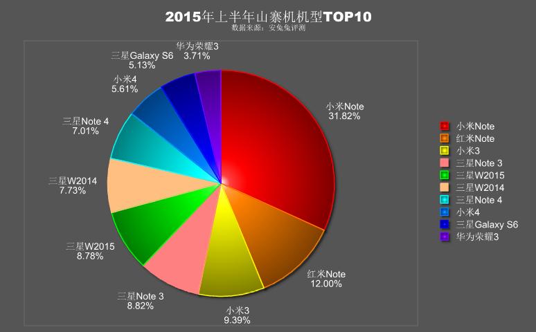 Aproximativ 68% din piața telefoanelor contrafăcute ce rulează Android sunt reprezentate de modele Xiaomi și Samsung
