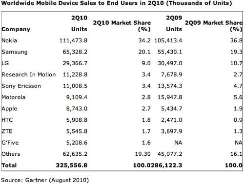 Android a depasit cota de piata a lui iPhone, conform analistilor Gartner