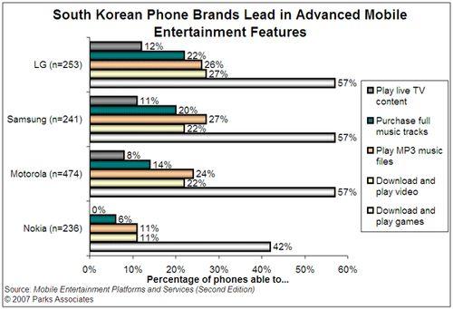 Telefoanele LG si Samsung, domina piata divertismentului
