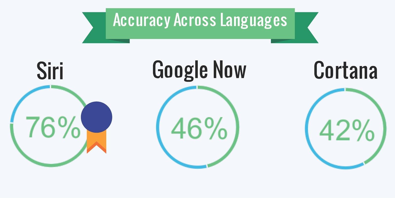 Siri, Cortana și Google Now se duelează În cadrul unui test ce implică raspunsuri la Întrebări puse În diferite limbi
