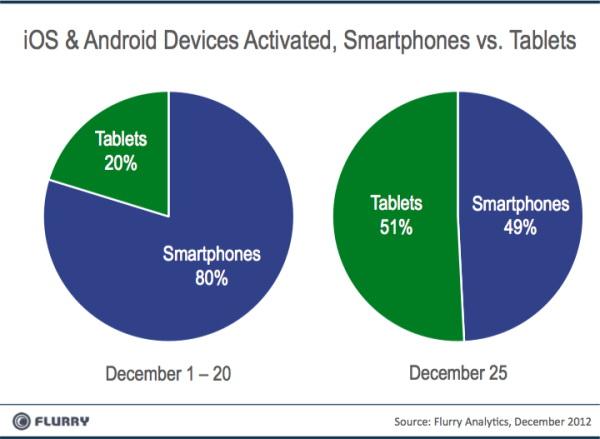 17.4 milioane de terminale Android și iOS activate În ziua de Crăciun, majoritatea tablete!