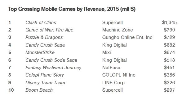 Jocurile pentru mobil generează venituri de miliarde de dolari în 2015, depăşind francizele de pe PC şi consola; Clash of Clans e pe locul intai!