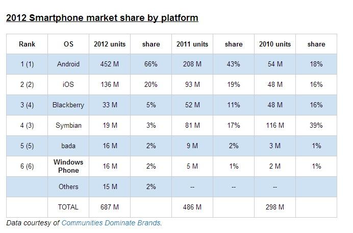 Nokia la doi ani de zile de la adoptarea Windows Phone pe smartphone-urile sale de top