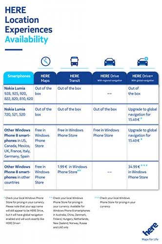 Nokia HERE Drive, HERE Drive+ și HERE Transit actualizate; Serviciile HERE acum pe toate telefoanele WP8!