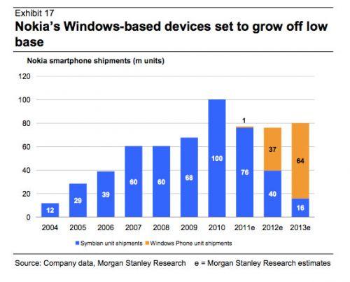 Morgan Stanley: Nokia va vinde 37 de milioane de telefoane Windows Phone vândute În 2012
