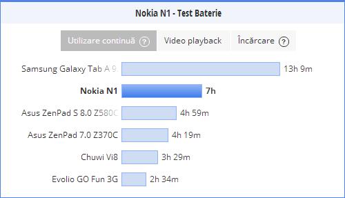 Nokia N1, test baterie PCMark (utilizare continua)