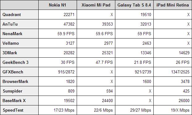 Nokia N1 benchmarks
