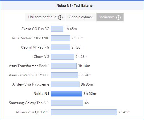 Nokia N1, durata de incarcare a bateriei