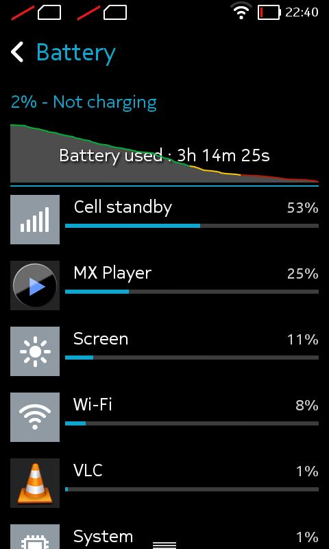 Test baterie Nokia X