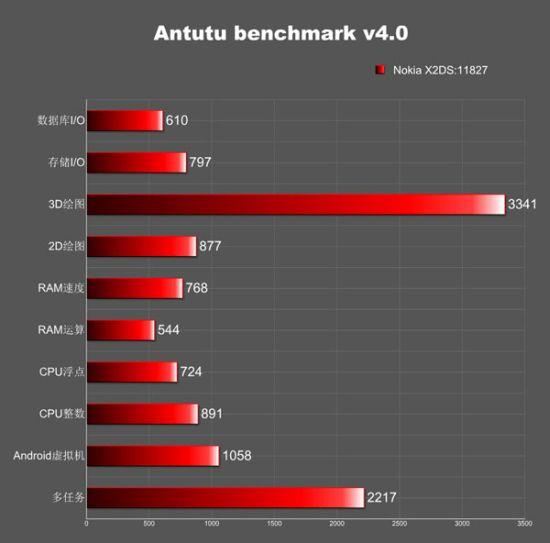 Nokia X2 Își face apariția deja pe web, prin intermediul lui AnTuTu; Are dotări entry level!