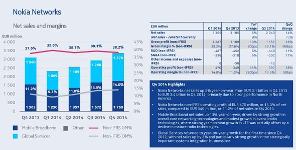 Nokia anunță profituri impresionante pentru secțiunea Networks, după vânzări ridicate În America de Nord