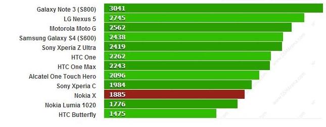 Nokia X (Normandy) apare În testul benchmark Browsermark