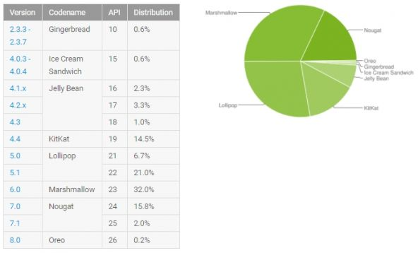 Distributie Android octombrie