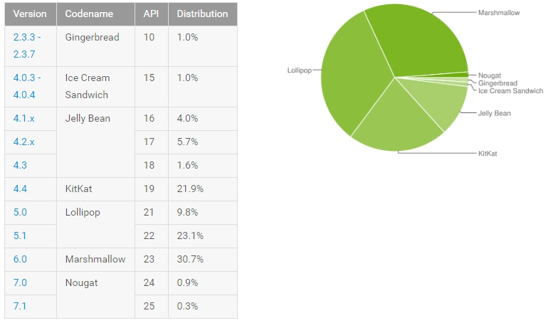 Distributie Android Ianuarie 2017