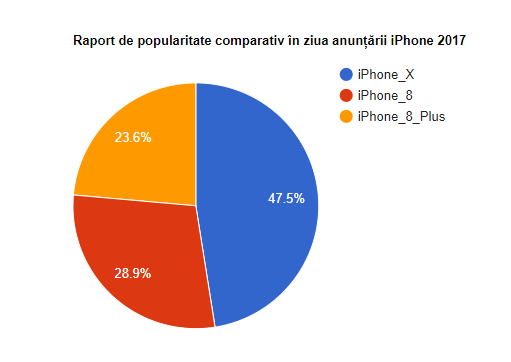 Raport de popularitate comparativ iPhone