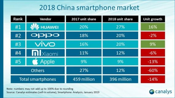 Livrari smartphone-uri 2018 in China