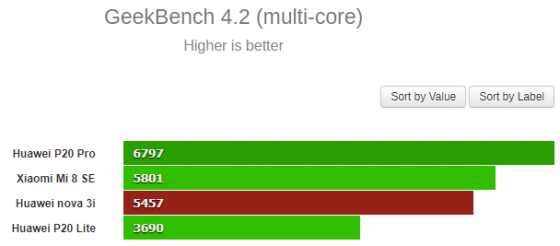 Kirin 710 Geekbench multi-core