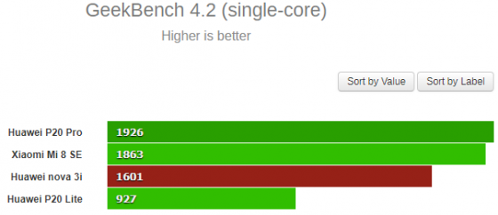 Kirin 710 GeekBench SINGLE-core