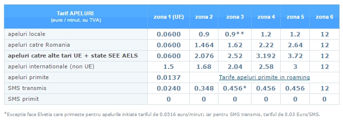 Telekom România si Digi Mobil anunță modificarea tarifelor