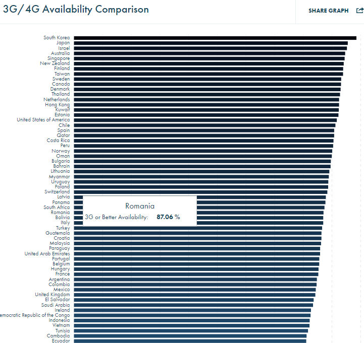 3G/4G Availability Comparison