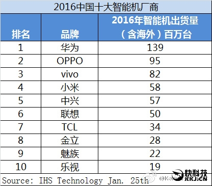 Top  producatori de telefoane din China in 2016