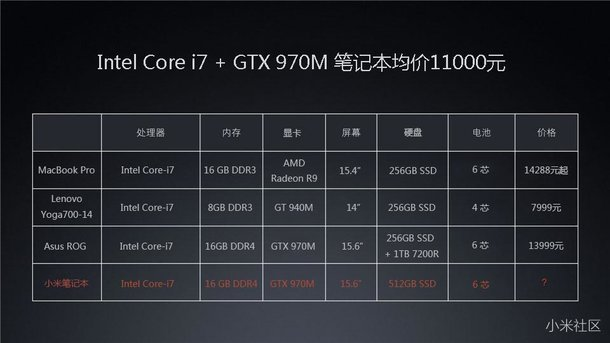 Comparatie Xiaomi Mi Notebook