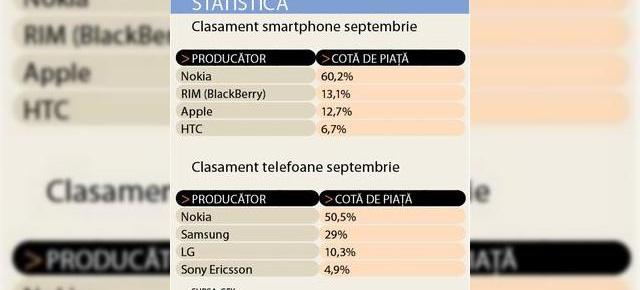 iPhone, in scadere de popularitate in Romania
