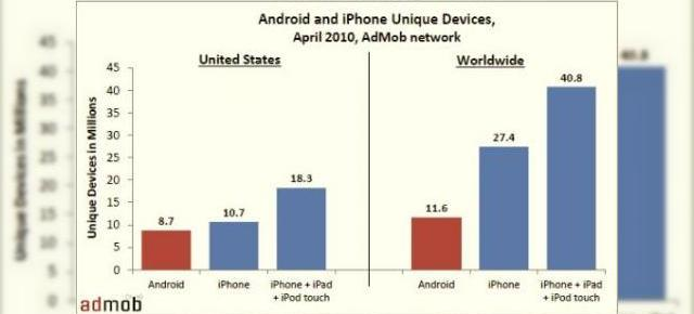 Android, tot mai popular in SUA; iPhone isi continua suprematia globala