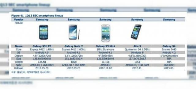 Specificațiile lui Samsung Galaxy S IV confirmate de un document oficial din Coreea
