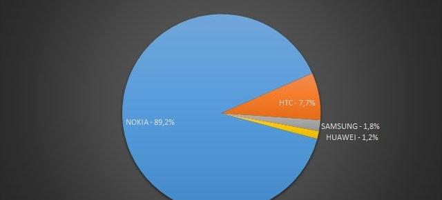 Nokia deține 90% din cota de piață Windows Phone