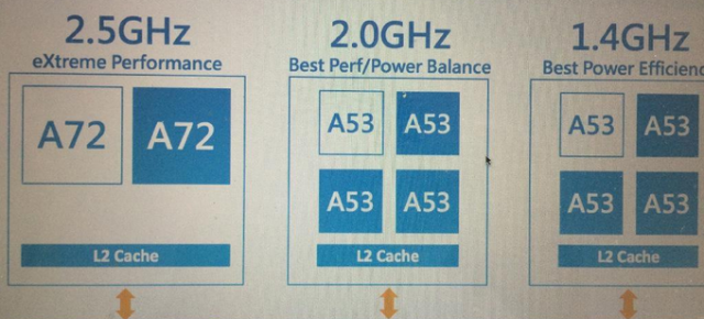 MediaTek dezvăluie specificațiile chip-ului 10-core Helio X20 (MT6797)